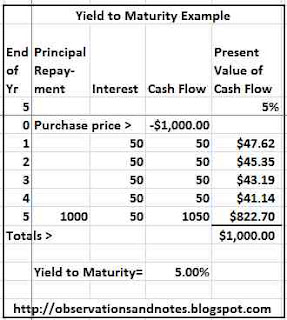 Bond Yield to Maturity Example