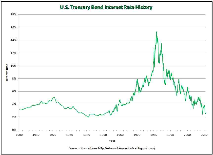 How does the government determine the interest rates for Series EE bonds?