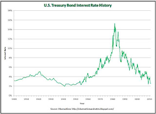 100-year history of 10-year Treasury Note interest rates (yields) since 1900