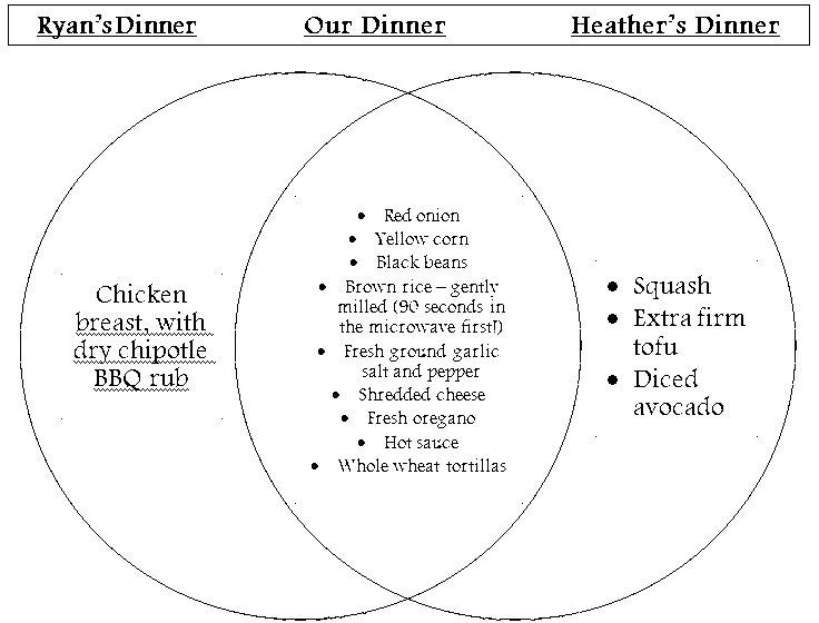 In Other Words Venn Diagram Dining Burritos