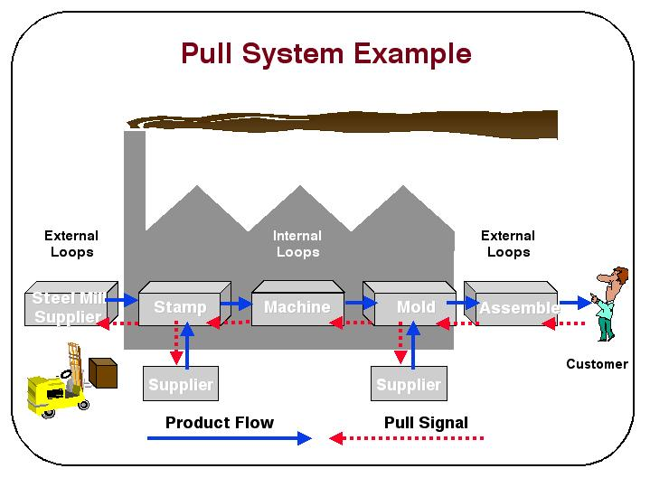 """sketch the operation of a pull system for quality for quality parts company s current system Parts of company (the way a company  ganizational structure """"is the formal system of task and  organizational structure: influencing factors and impact on a firm."""