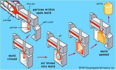inilah proses pembuatan galon air ~ bagaimana