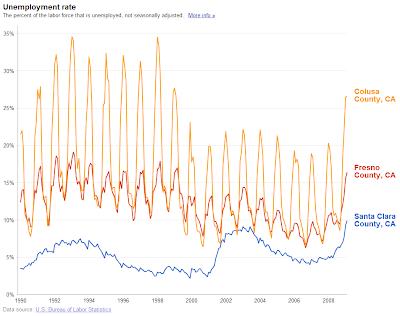 Statistiques du chômage dans Google