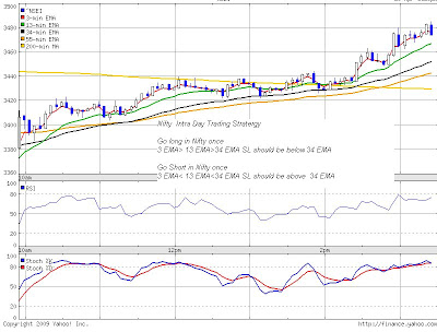 Ftse trading strategies and tips