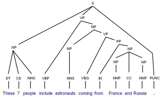 Transformational grammar tree diagram wiring source lissette s blog yule s chapter 9 syntax rh lizcon91 blogspot com sentence tree diagram examples english language tree diagram ccuart Gallery