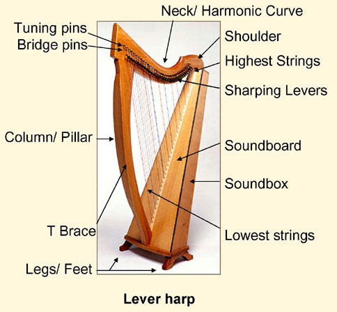 So, what's a Celtic Harp, anyway?