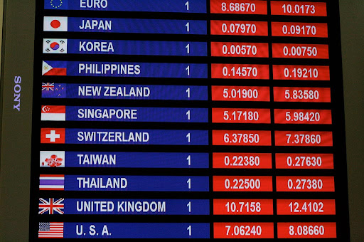 Foreign Currency Exchange Rates Rupee To