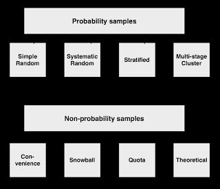 stratified random sampling in thesis