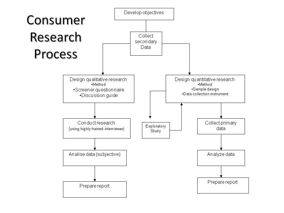 dissertation on consumer buying behaviour