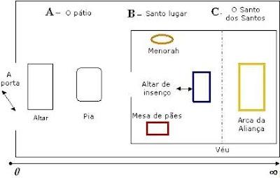 O+tabernaculo+de+moises