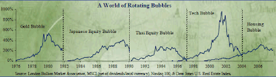 zzbubble 12 Economic Bubbles That May Burst