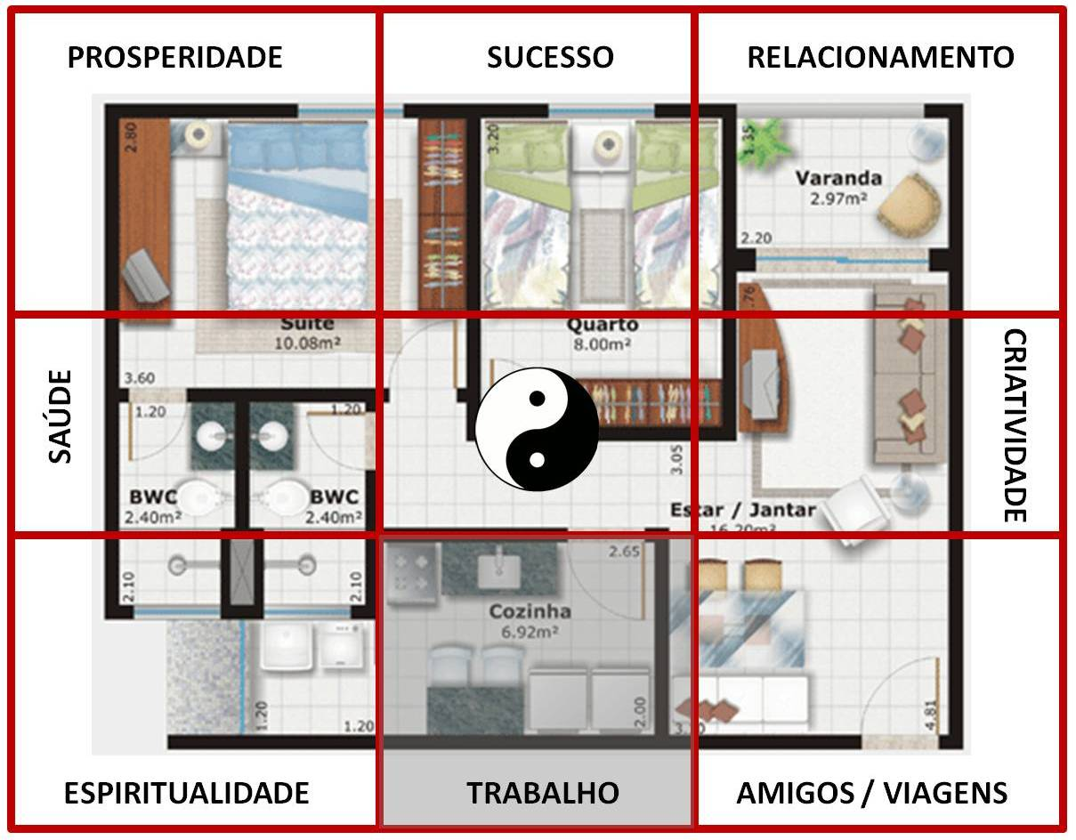 Dharmadhannya Feng Shui Harmonia E Design A For A Que