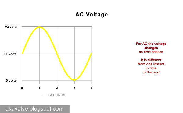 AC (Alternating Current) Voltage over time