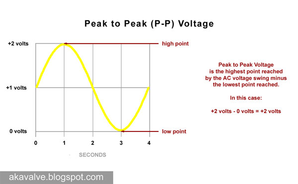 Peak to Peak AC Voltage