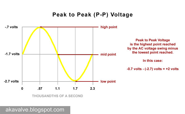 Peak to Peak Voltage with the swing centered around the 12AX7 bias point
