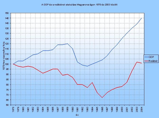 Bogár László - GDP és reálbérek Mo-on 1978-2003 között