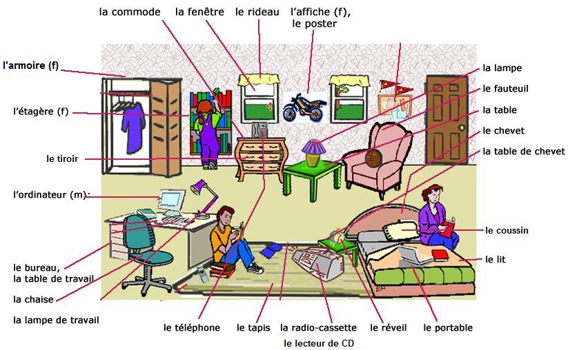 Apprends le fran ais les meubles et les objets de la chambre for Objet de chambre