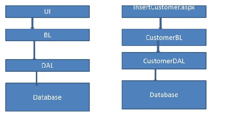 3 tier architecture in asp net for Architecture 1 tiers