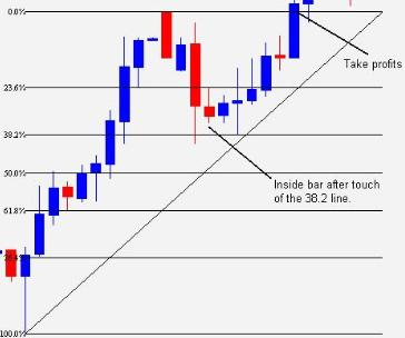 How to place forex trade