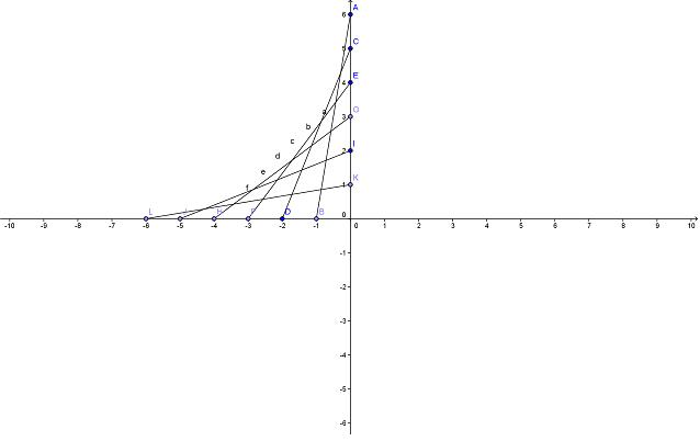Geometria - Área sob a pseudo-curva (sem integral) Plano+Cartesiano+5