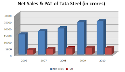 Tata Steel(FPO) Financials