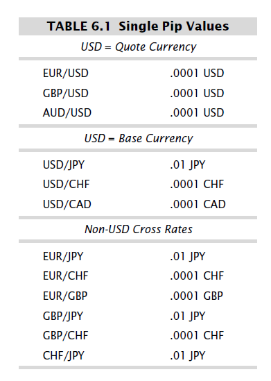 Forex pip value table