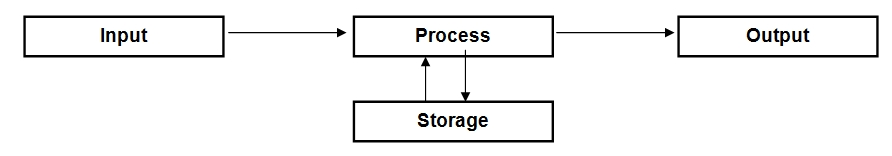 input processing cycle