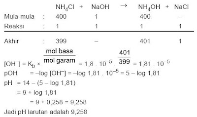 Jumlah mol NaOH = V × M = 10 ml × 0,1 M = 1 mmol