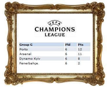 UEFA Champions League - Classificação Grupo G - 2008/2009