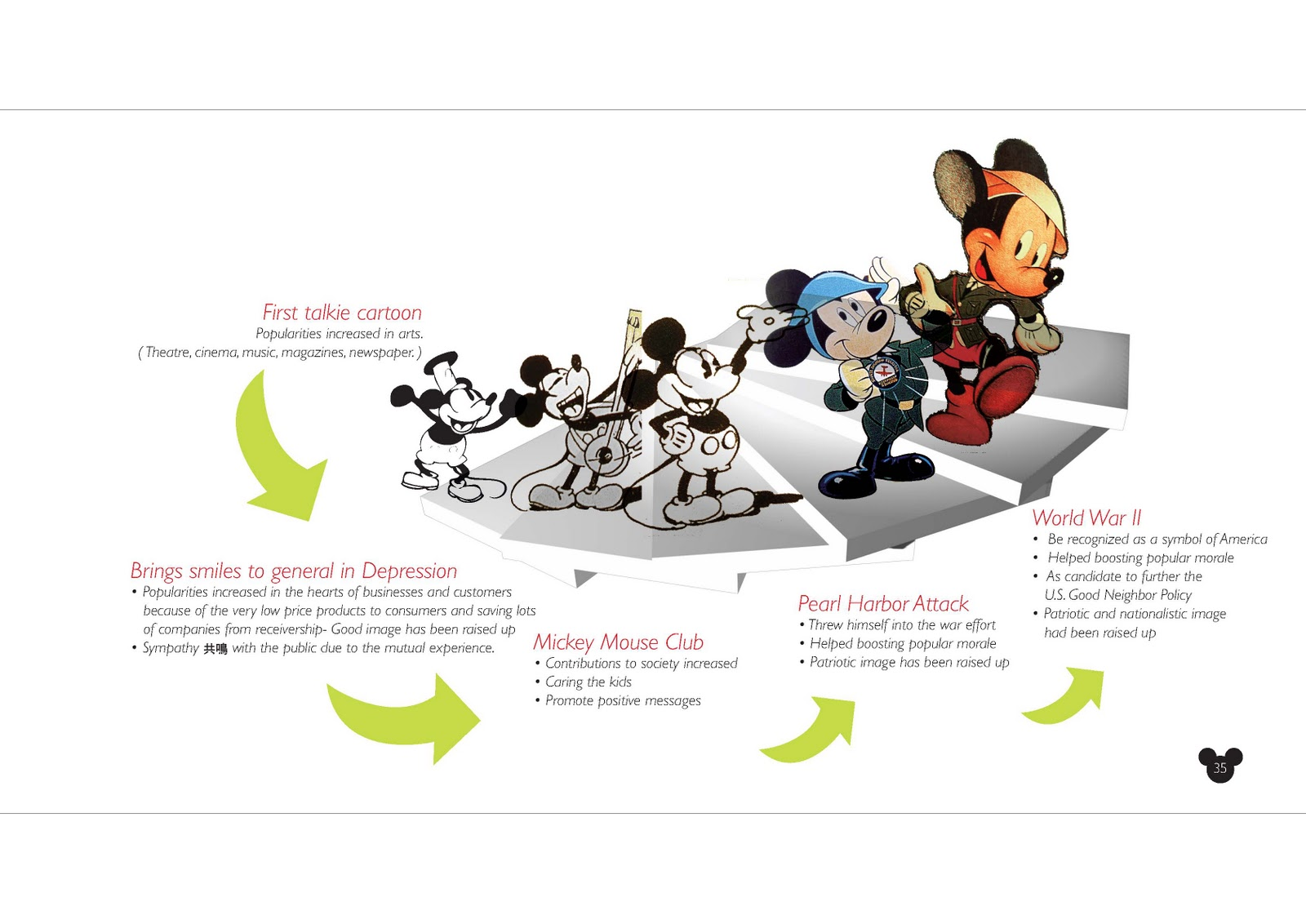 introduction of disney I present to you an introduction to disneyland history my goal is to educate you on the history of the amusement park industry to illustrate the stark difference.