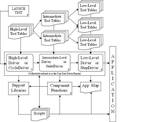 Coded Testing Types
