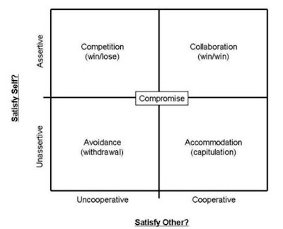 conflict and consensus model in criminal justice A consensus model for approaching issues in the workplace commonly involves an evaluation period  differences between consensus & conflict models.