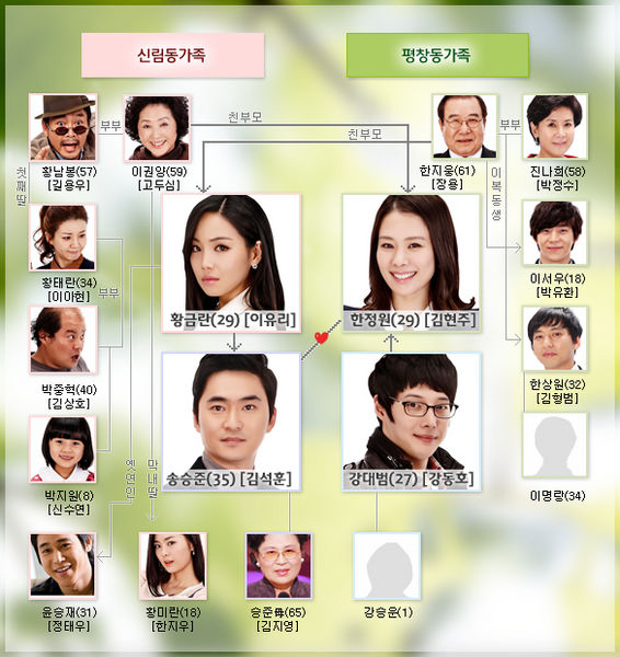 Sinopsis Twinkle Twinkle / Sparkling Drama Korea Terbaru Indosiar