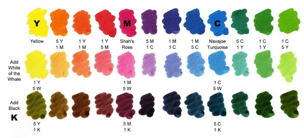 Ink Mixing – Sample Cmyk Color Chart