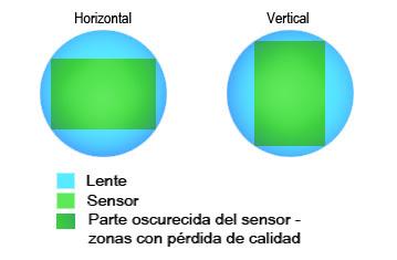 Esquema lente-sensor