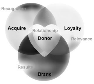 Brandraising while Fundraising Model