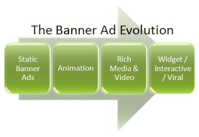 Model of Banner Advertisement Evolution