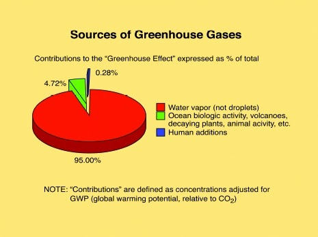 an argument in favor of reducing the greenhouse gas emission in the world Once emitted, greenhouse gas emissions can have climate effects anywhere on  the  global emissions so as to reduce the risk of severe or catastrophic impacts,   it has even been argued that there are good utilitarian reasons for supporting.