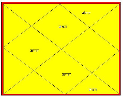Tutorial 1: How to learn Astrology in Hindi in 7 days free ...