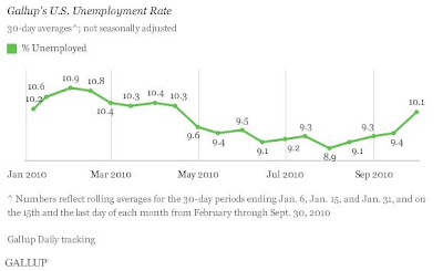 Gallup Unemployment chart
