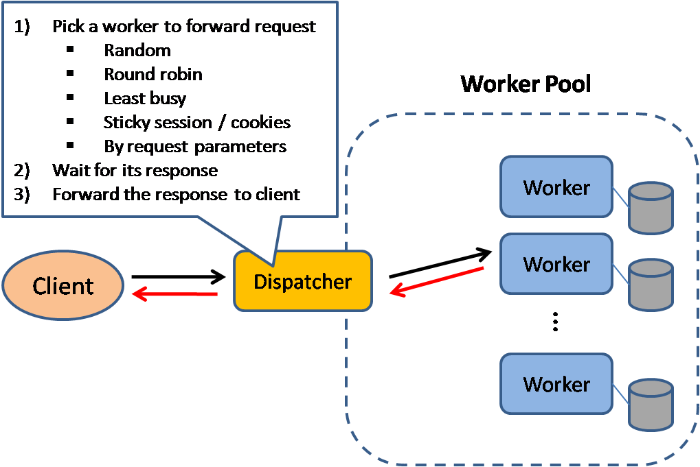 Figure. 1 A typical load balancer try to pick a proper worker to process the requests. We normally expect the dispatcher to follow some geographical pattern so that users perceive little latency. For simple case, a very basic round-robin method can also be used.