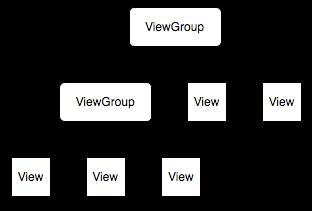 Иерархия View