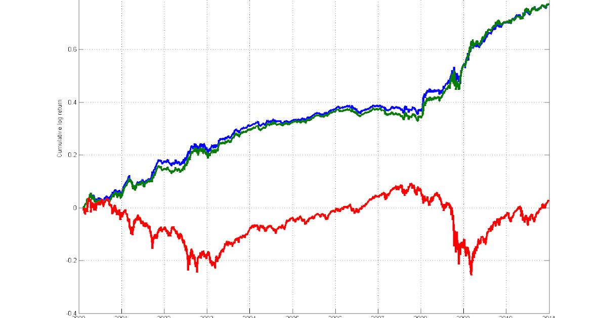 Backtesting trading strategies matlab