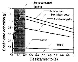 Sistema de frenos, patente