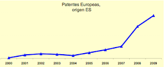 Patentes europeas de origen español 2000 - 2009