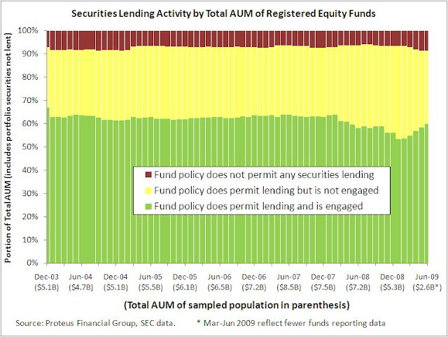 Securities Lending - Registered Investment Companies - Equity Funds - Total AUM