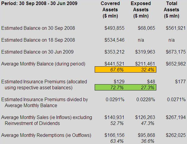 Treasury Temporary Guarantee Program for Money Market Funds - Scenario 2 (table)
