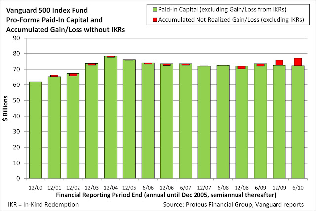 Mutual fund overview for Vanguard Strategic Equity Fund;Investor (VSEQX), from MarketWatch.