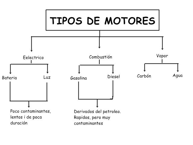 4 tipos de motores: