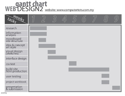 gant wallpaper. web design 2-gantt chart and site map